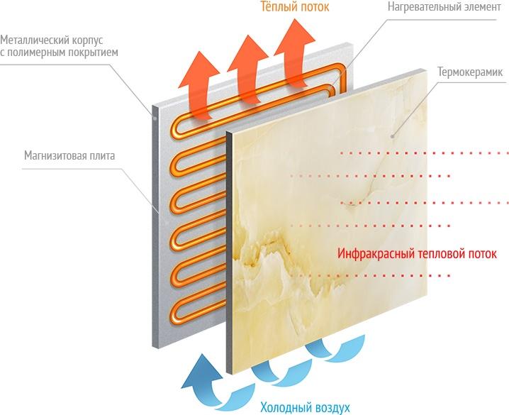 Купить Керамические электронагревательные панели ARDESTO в магазине КАРТА